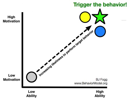 bj-fogg-behaviour-model