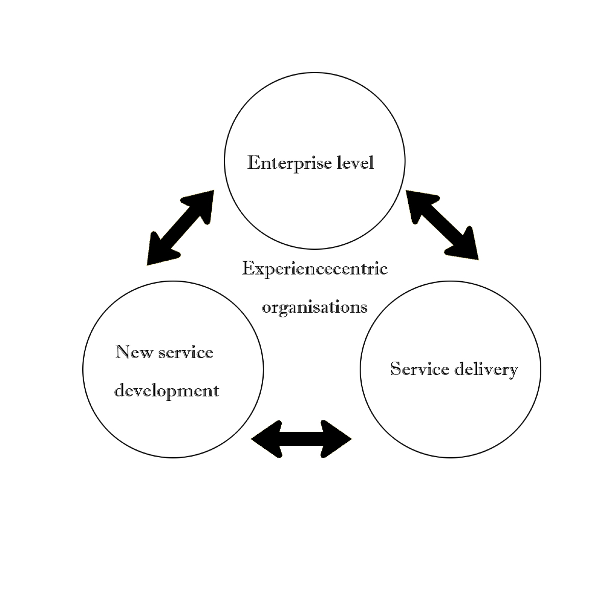 Service Innovation Blog Archive The Experience Centric