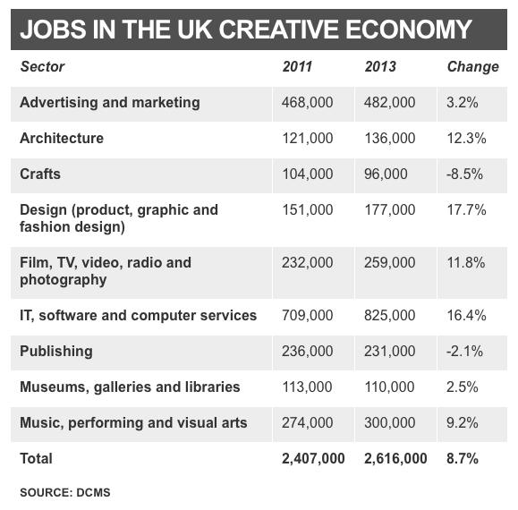 Jobs in the UK creative economy